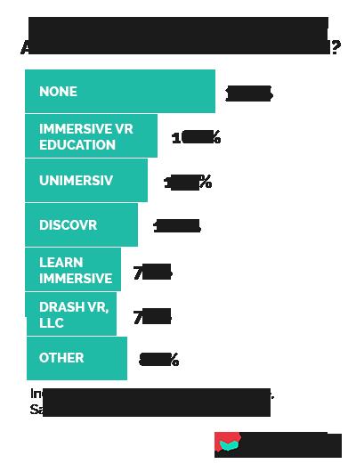 Best company in VR education - Unimersiv