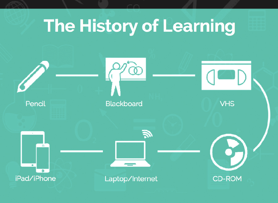 The history of learning - Virtual reality